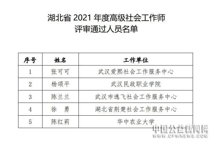 湖北省2021年度高级社会工作师评审通过人员名单公示